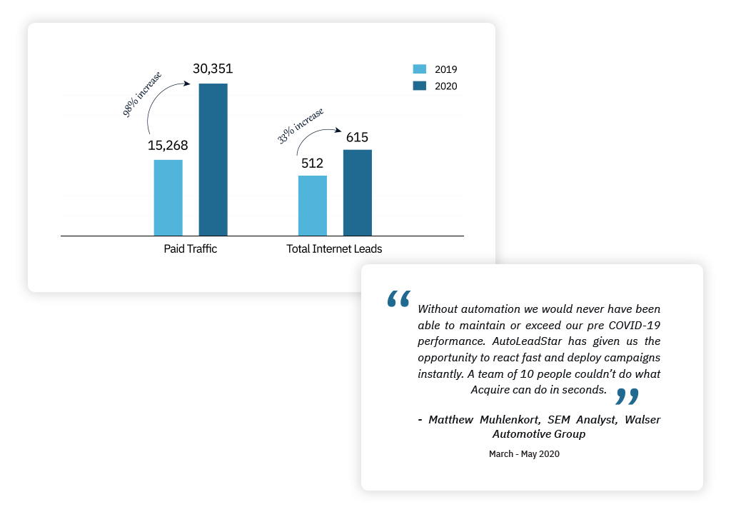 Understand how AutoLeadStar helped Walser Automotive Group increased leads by 33%, despite COVID-19