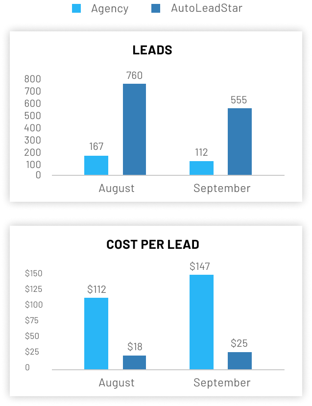 A single platform, powered by automation and AI, for the entire sales-to-market process. AutoLeadStar enables dealerships to become technology powerhouses, leveraging technology to sell cars as they should be sold, at scale.