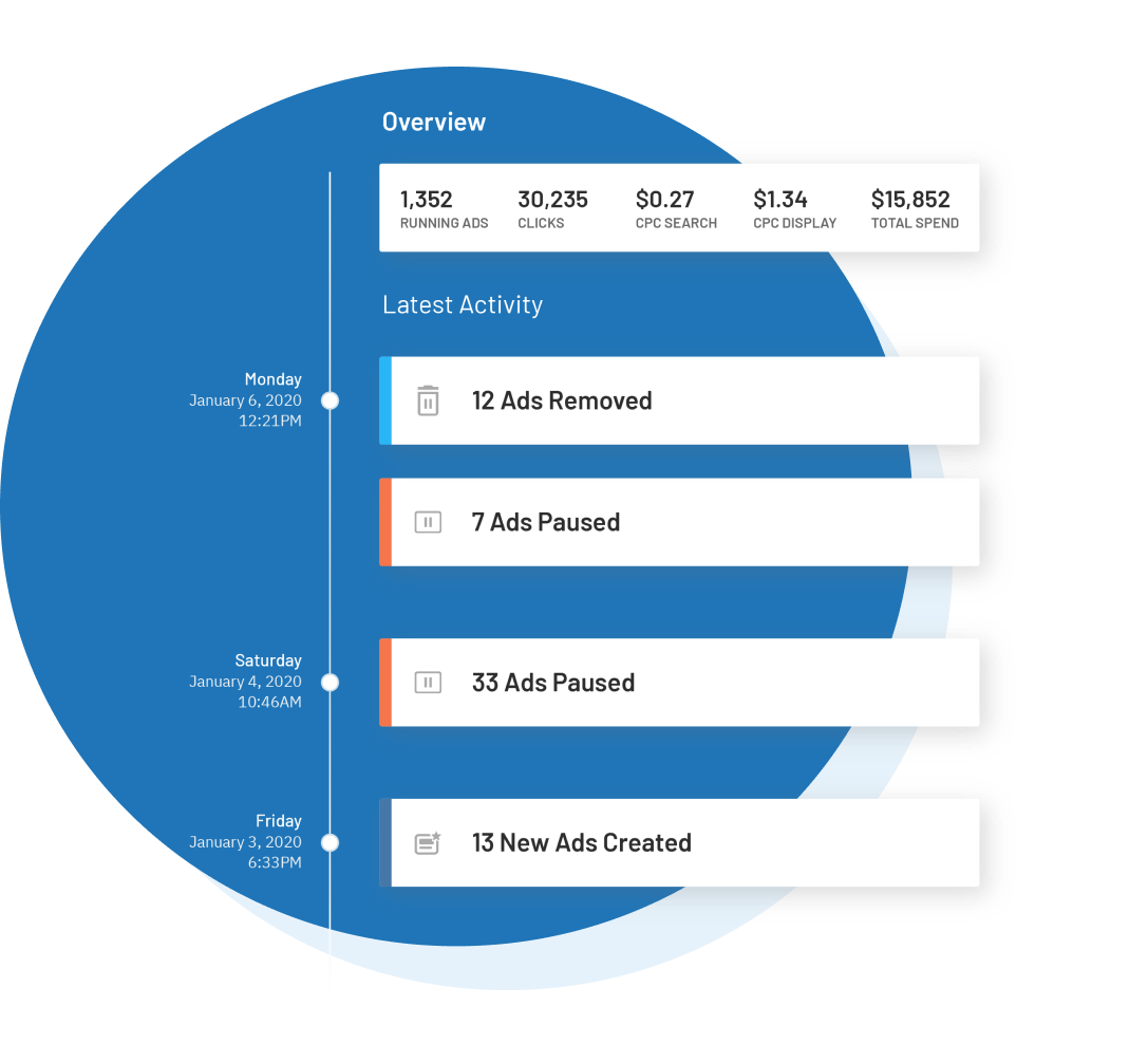 Access transparent reports across your social marketing channels.