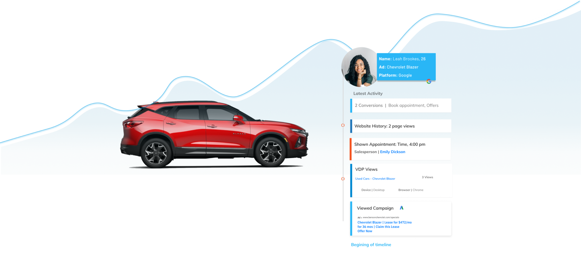 Dealership marketing support from AutoLeadStar