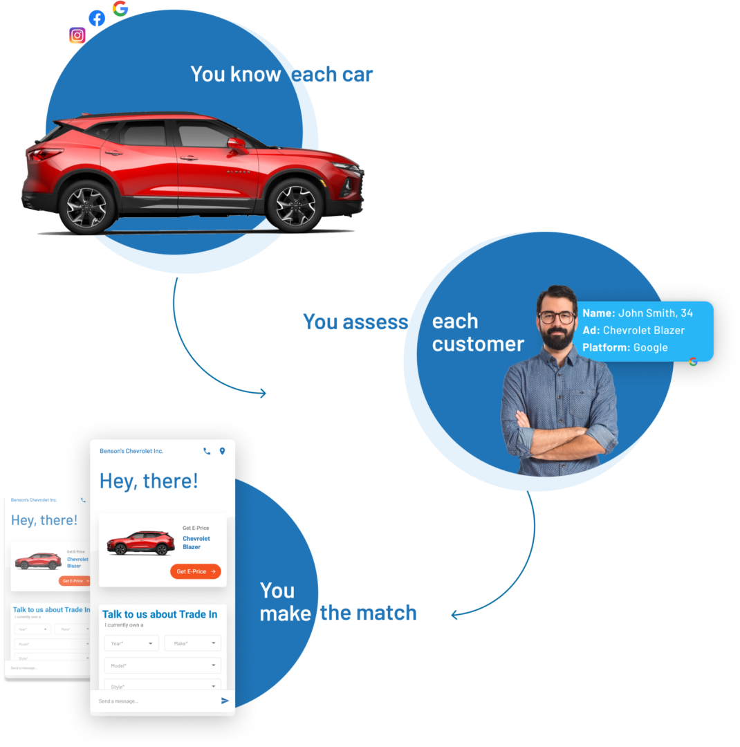 Technology driven dealership marketing support from AutoLeadStar