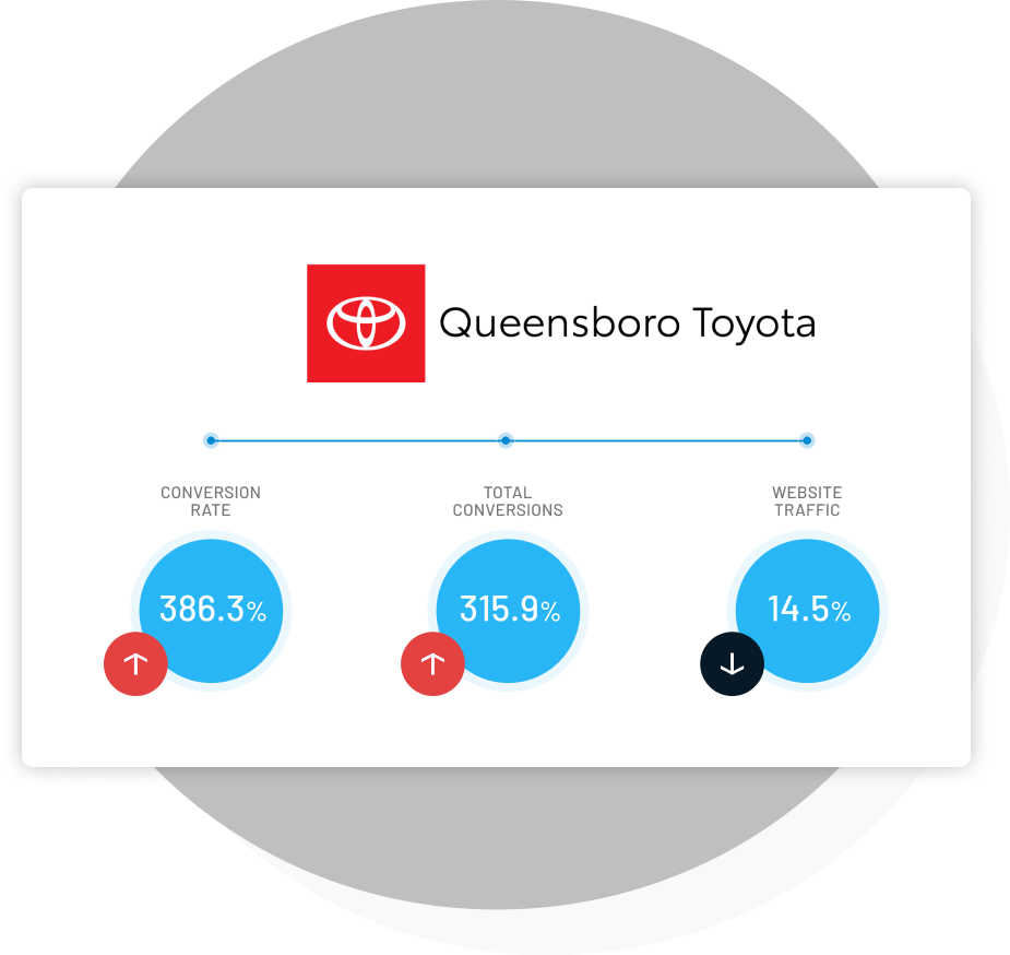By enabling dealerships to capture digital consumers in real-time, see how Queensboro Toyota increased their website conversion rates and kept leads consistently high with AutoLeadStar